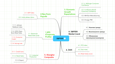 Mind Map: S&P500