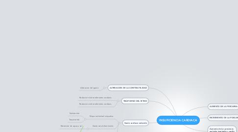 Mind Map: INSUFICIENCIA CARDIACA