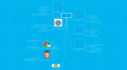 Mind Map: Wacey Taylor  Browers 2013