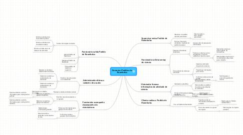 Mind Map: Gerenciar Pedidos de Reembolso