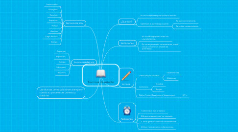 Mind Map: Tecnicas de estudio