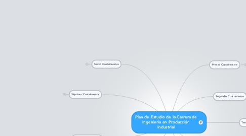 Mind Map: Plan de Estudio de la Carrera de Ingeniería en Producción Industrial
