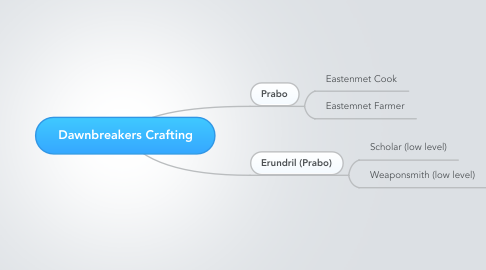 Mind Map: Dawnbreakers Crafting