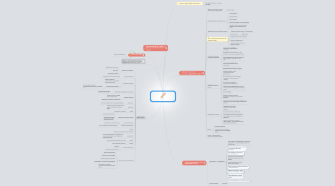 Mind Map: Задачи для Отдела Контента