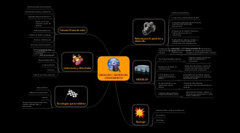 Mind Map: CREACIÓN Y GESTIÓN DEL CONOCIMIENTO