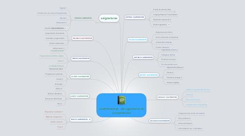 Mind Map: cuatrimestres  de ingenieria en computacion