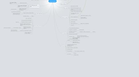 Mind Map: Laboratoriokoulu