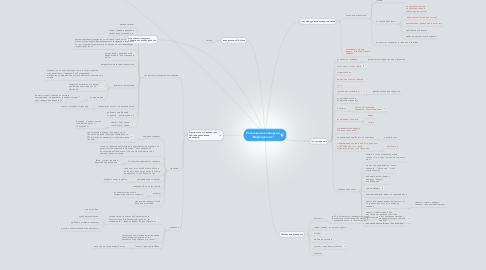 """Mind Map: Увеличение конверсии """"Инфопрактик"""""""