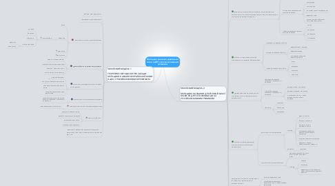 Mind Map: Методика навчання української мови в ДНЗ з російськомовним режимом