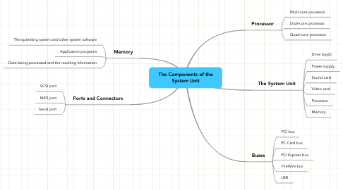 Mind Map: The Components of the System Unit
