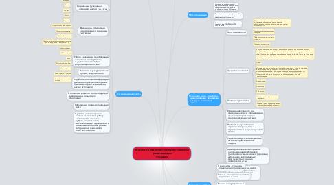 Mind Map: Контент-менеджмент интернет-магазина  развивающих игрушек