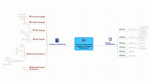 Mind Map: Computer ProgrammingLanguage and ProgramDevelopments