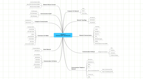 Mind Map: Chapter 9 Communication And Network
