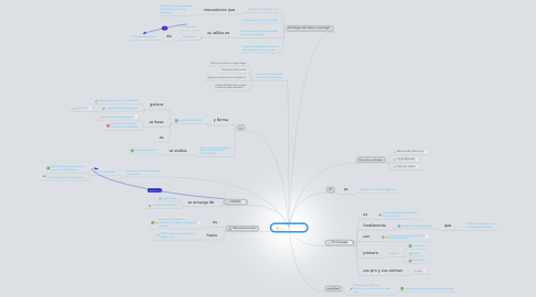 Mind Map: Minds Illimites