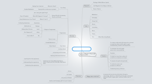 Mind Map: There Goes my Baby