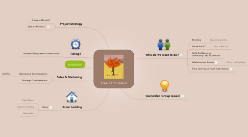 Mind Map: Tree Farm Vision