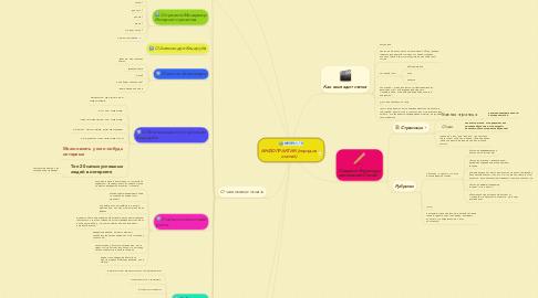 Mind Map: ИНФОПРАКТИК (порядок статей)