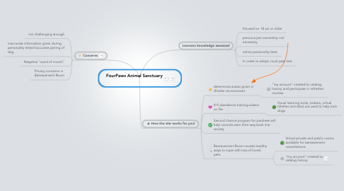 Mind Map: FourPaws Animal Sanctuary