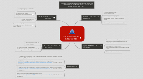 Mind Map: TIPOS DE AGENTES INTELIGENTES