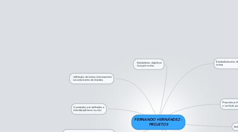 Mind Map: FERNANDO HERNÁNDEZ - PROJETOS
