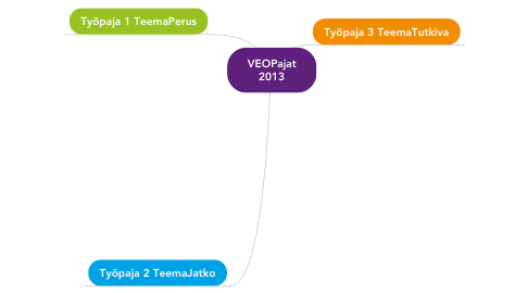 Mind Map: VEOPajat 2013