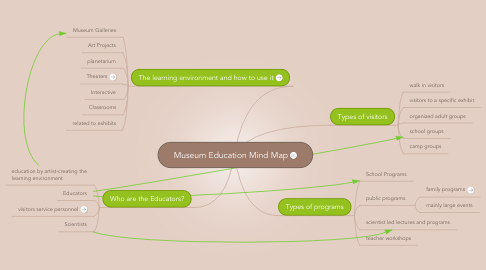 Mind Map: Museum Education Mind Map