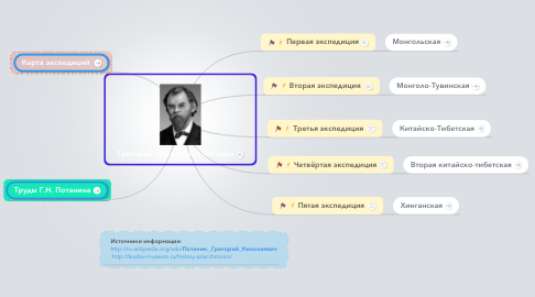 Mind Map: Григорий Николаевич Потанин