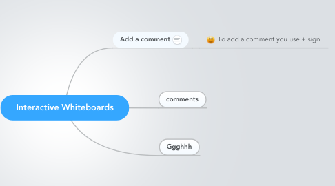 Mind Map: Interactive Whiteboards
