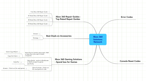 Mind Map: Xbox 360 Solutions Network