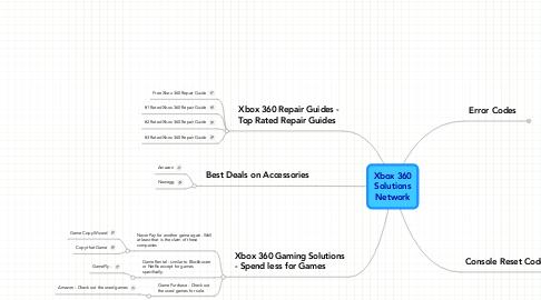 Mind Map: Xbox 360SolutionsNetwork