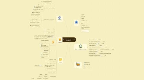 """Mind Map: Курс """"Как открыть свой шоурум"""""""