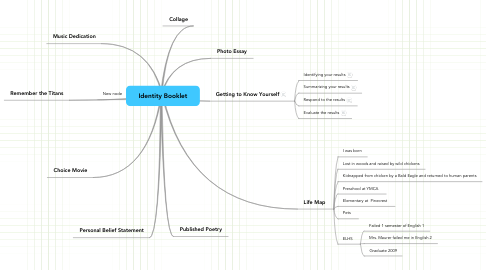 Mind Map: Identity Booklet