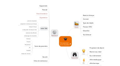 Mind Map: Encrassement  de la chaudière