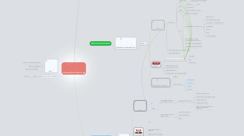 Mind Map: Подписная база 10 000 чел.