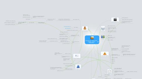 Mind Map: Dreawork Pro - привлечение трафика  (группа аналитики)