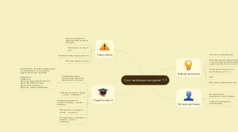 Mind Map: Составляющие модели 1:1