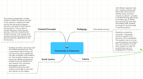 Mind Map: Community as Classroom