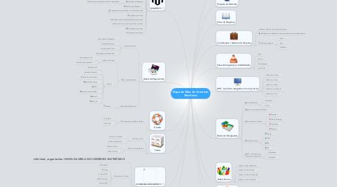 Mind Map: Mapa da Mina do ComércioEletrônico