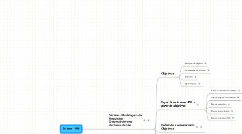 Mind Map: Síntese - MIII