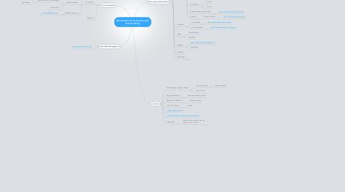 Mind Map: Netzwerken für Gründer/innen IHK Nürnberg