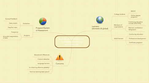 Mind Map: Evaluation & assessment   in diverse e-learning   environments