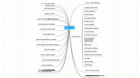 Mind Map: IT Services