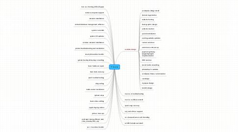 Mind Map: IT Services