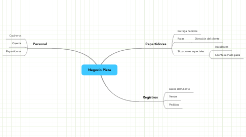 Mind Map: Negocio Pizza