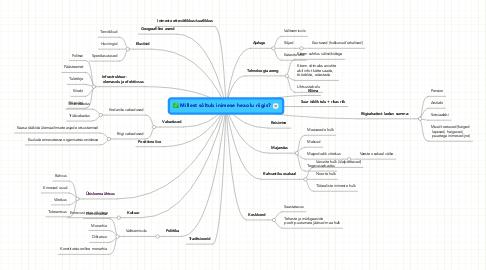 Mind Map: Millest sõltub inimese heaolu riigis?