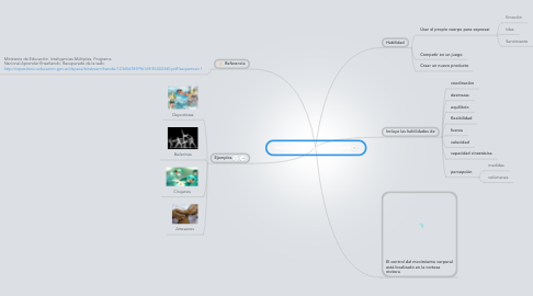 Mind Map: Inteligencia  Cinético-Corporal