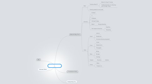 Mind Map: Nghia Si Events