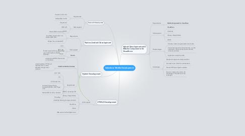 Mind Map: Salesforce Mobile Development