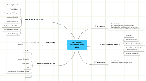 Mind Map: The Internet