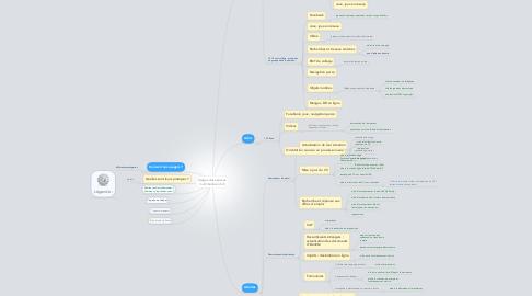 Mind Map: Usages des espaces  multimédia en bib